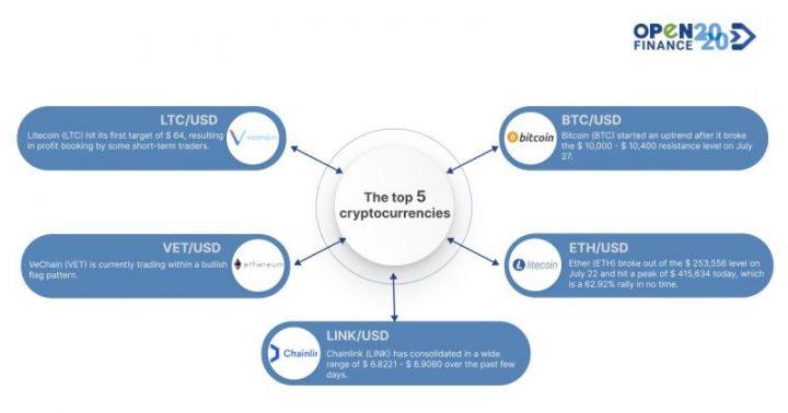 Las 5 principales criptomonedas