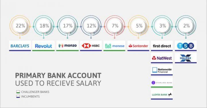 Cuenta bancaria principal utilizada para recibir el salario