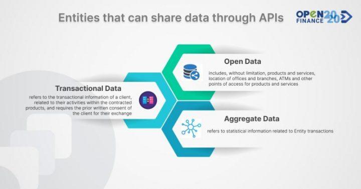 Entidades que pueden compartir datos a través de API