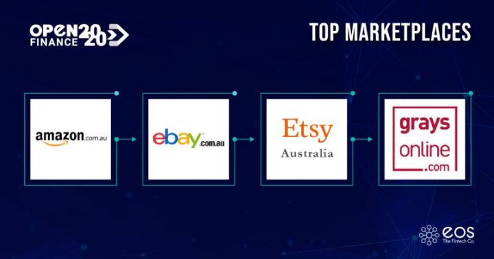 Top Marketplaces