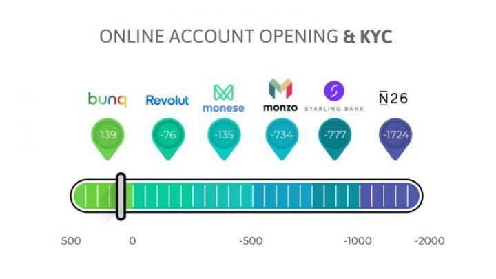 Apertura de cuenta en línea y KYC