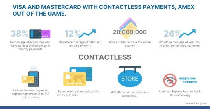 Visa y Mastercard con contactless