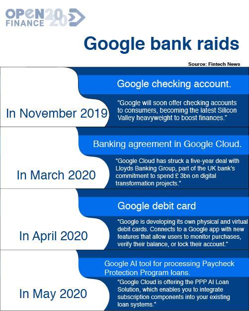 El plan de Google es ser un proveedor de tecnología financiera