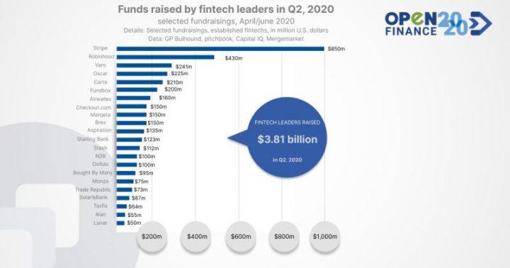 Fondos recaudados por líderes fintech