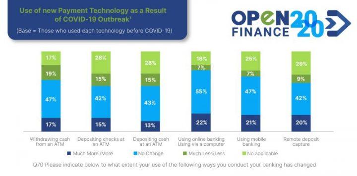 Uso de nueva tecnología de pago como resultado del brote de COVID-19