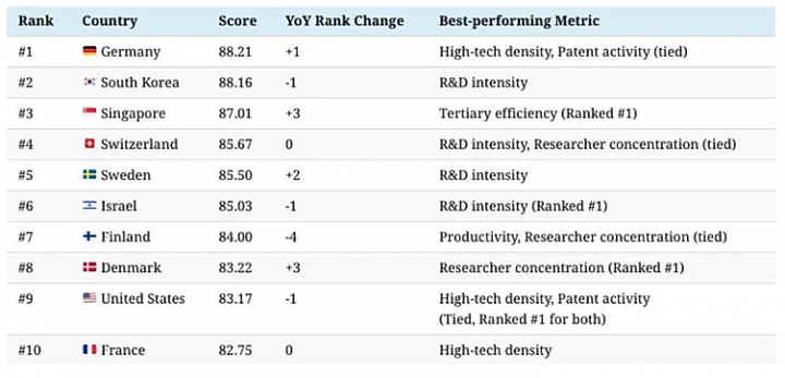 The most innovative global economies