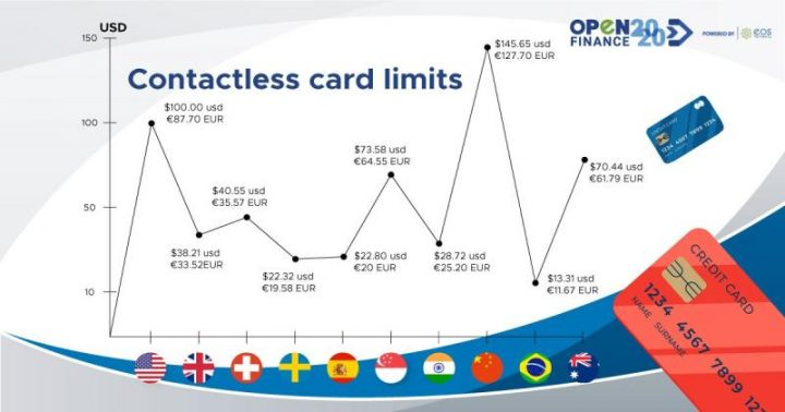 Contactless card limits
