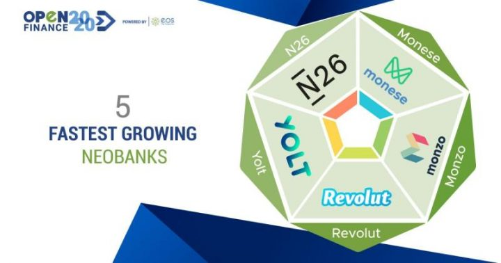 5 Neobanks with the fastest growth