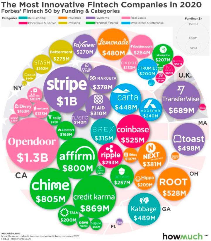 Fintech companies in 2020