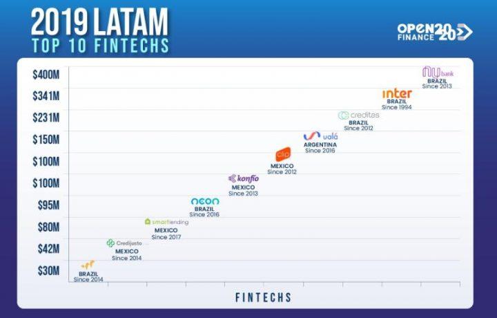 Top 10 Fintechs in LATAM 2019
