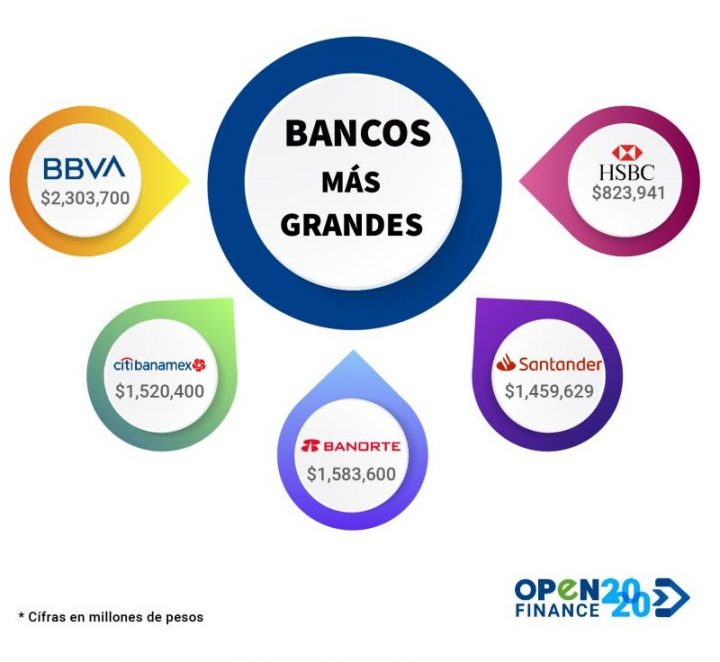 The Top 5 banks in Mexico