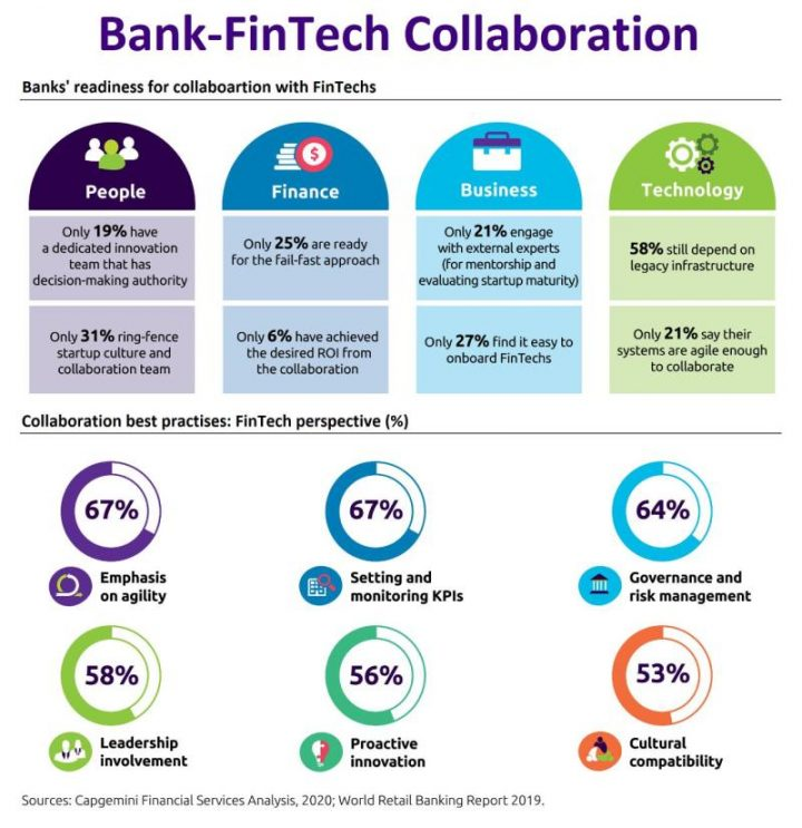 The collaboration in Bank & Fintech
