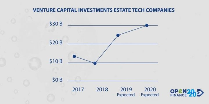 Venture capital investments estate tech companies
