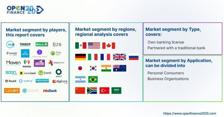 The major players covered in Neobanks