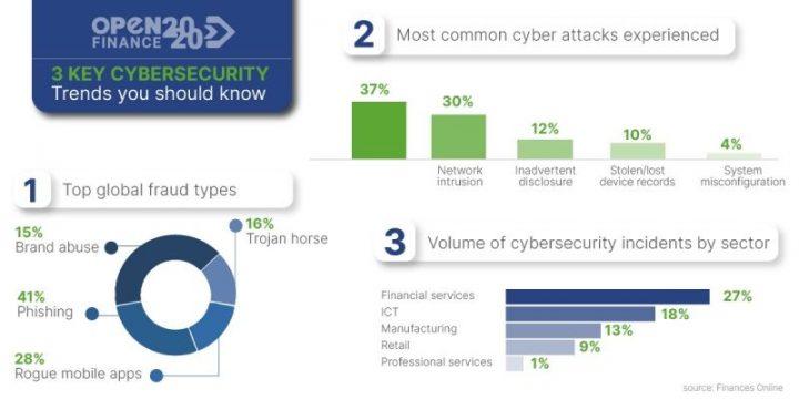 3 Key Cibersecurity