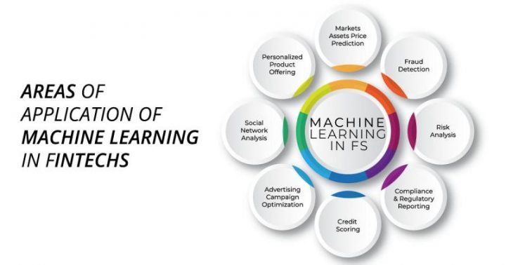 Fintech Adopts Machine Learning!