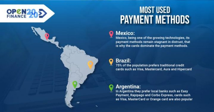 The most used payment methods