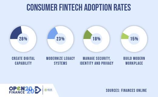 The consumer adoption rates on fintech