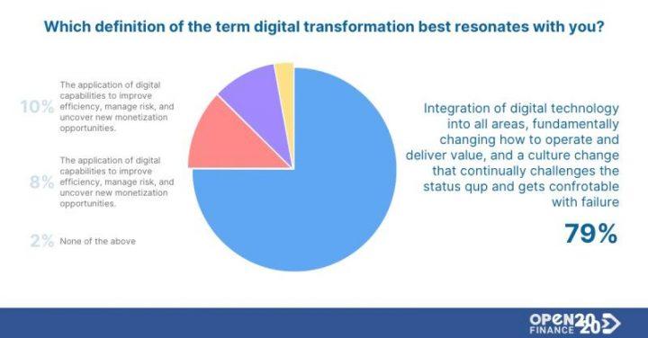 Integration of digital technologies