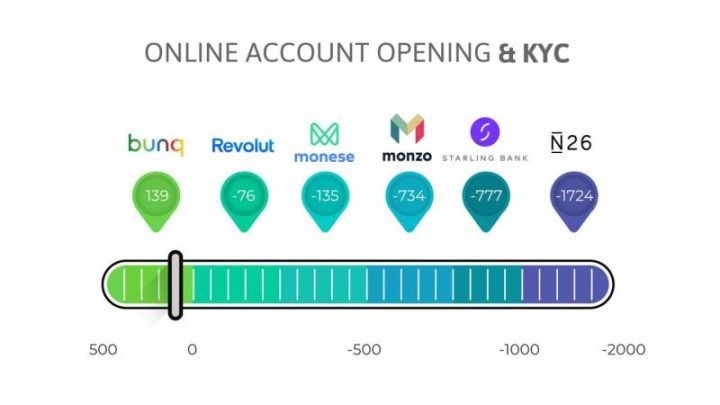 Online Account Opening & KYC