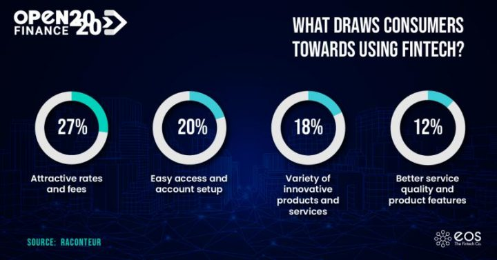 These are some important points of why users are using the services of a Fintech