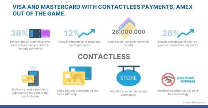 Visa and Mastercard with contactless