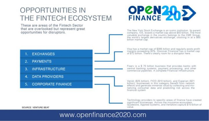 Oppotunities in the fintech ecosystem
