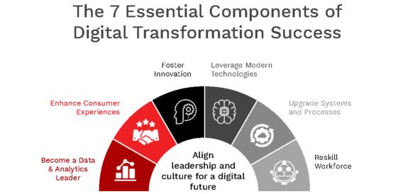 7 keys to digital transformation