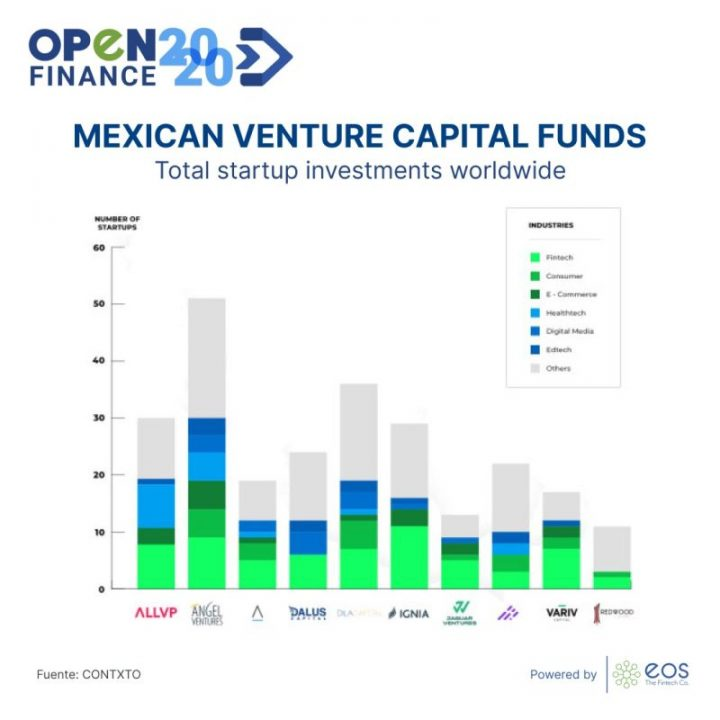 We present you the Top 10 VC's companies in Mexico