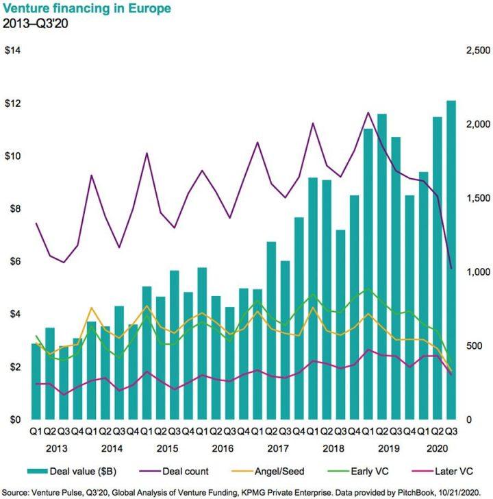 Changes in global venture capital