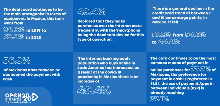The digitalization of payment methods in México
